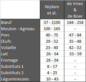 critical_vegan_tableau_données