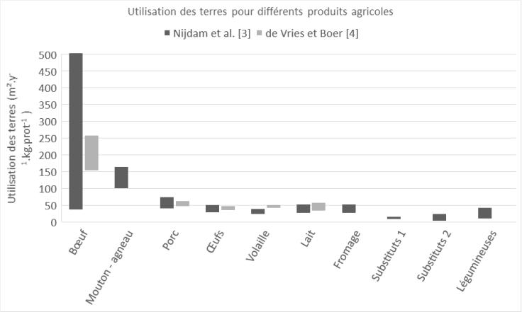 critical_vegan_utilisation_sols_produits